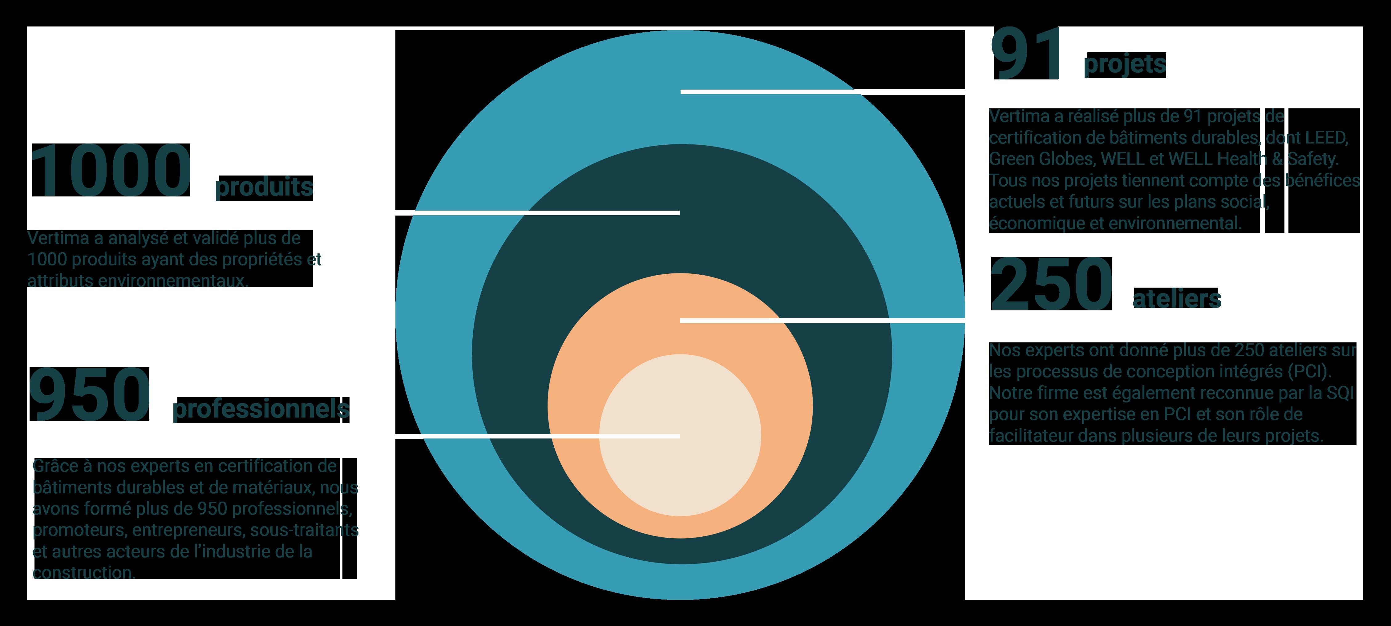 explanation circle
